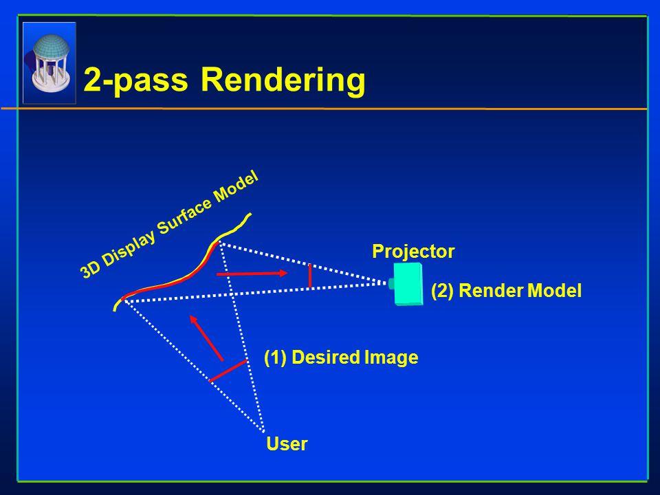 User Projector 3D Display Surface Model (1) Desired Image (2) Render Model 2-pass Rendering