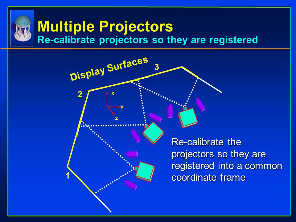 x y z Display Surfaces 1 2 3 Re-calibrate the projectors so they are registered into a common coordinate frame Re-calibrate projectors so they are reg