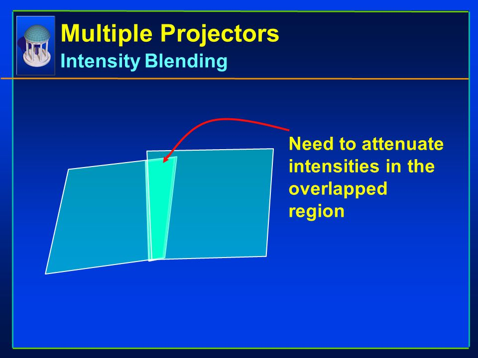 Multiple Projectors Intensity Blending Need to attenuate intensities in the overlapped region