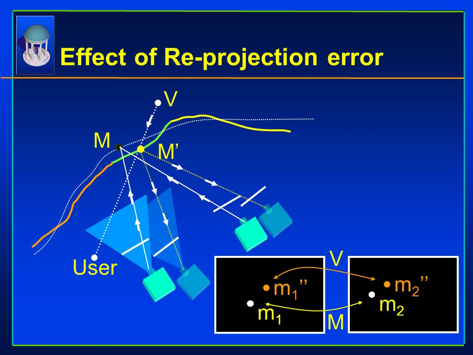 Effect of Re-projection error M M' m1m1 m 1 '' m2m2 m 2 '' User V V M