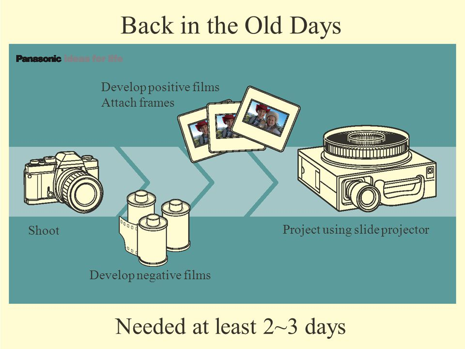 Develop positive films Attach frames Back in the Old Days Shoot Project using slide projector Develop negative films Needed at least 2~3 days