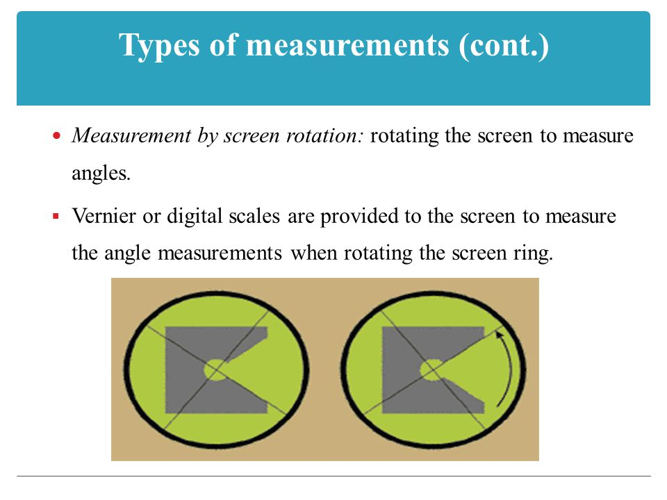 Types of measurements (cont.) Measurement by screen rotation: rotating the screen to measure angles.