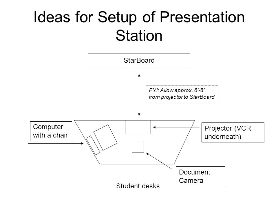 Ideas for Setup of Presentation Station StarBoard Student desks FYI: Allow approx. 6'-8' from projector to StarBoard Computer with a chair Document Ca