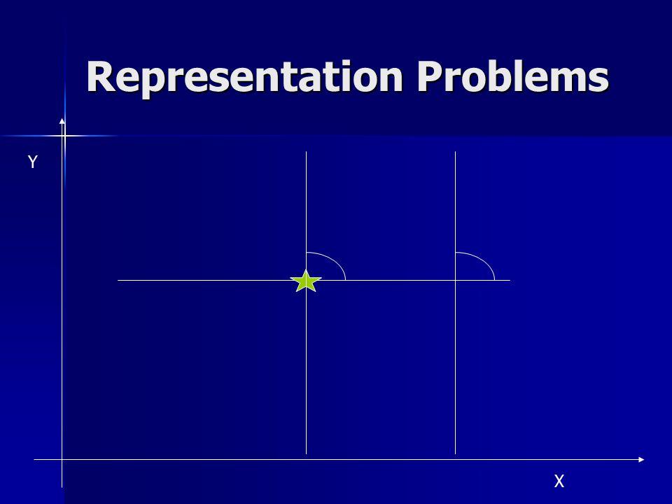 Representation Problems X Y