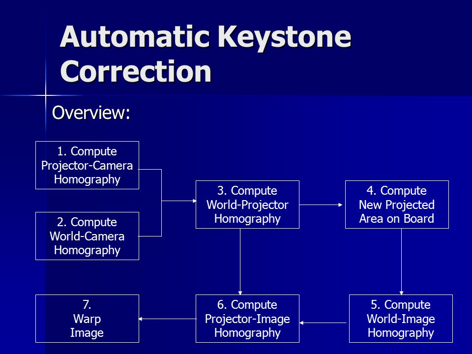 Automatic Keystone Correction 1. Compute Projector-Camera Homography 2.
