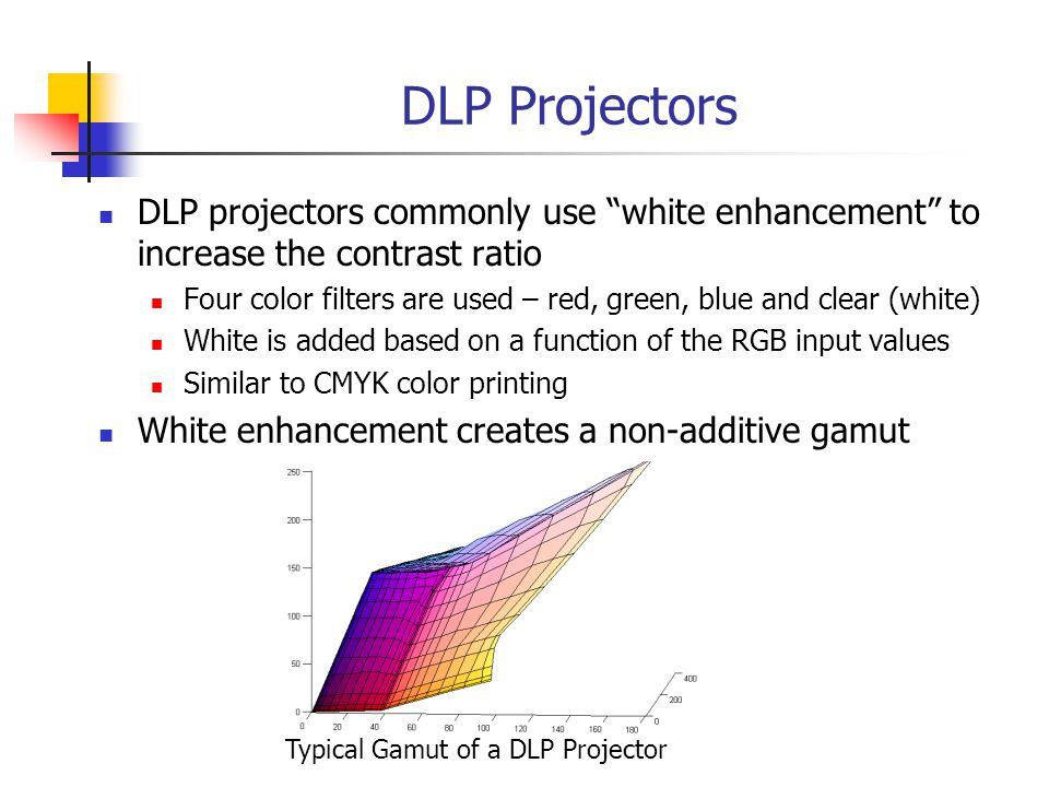 DLP Projectors DLP projectors commonly use white enhancement to increase the contrast ratio Four color filters are used – red, green, blue and clear (white) White is added based on a function of the RGB input values Similar to CMYK color printing White enhancement creates a non-additive gamut Typical Gamut of a DLP Projector