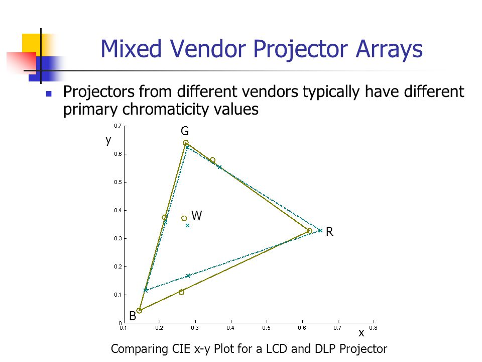 Mixed Vendor Projector Arrays Projectors from different vendors typically have different primary chromaticity values Comparing CIE x-y Plot for a LCD and DLP Projector R B G x y W
