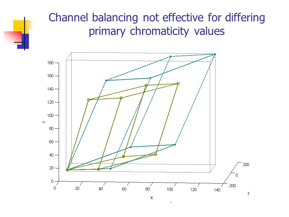 Channel balancing not effective for differing primary chromaticity values x