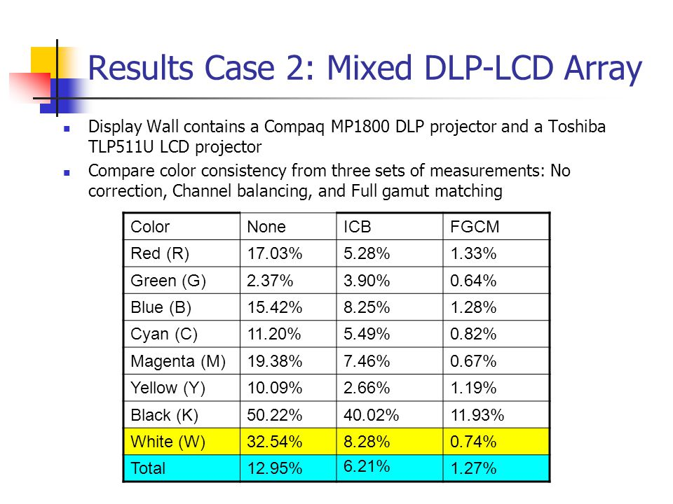 Results Case 2: Mixed DLP-LCD Array Display Wall contains a Compaq MP1800 DLP projector and a Toshiba TLP511U LCD projector Compare color consistency from three sets of measurements: No correction, Channel balancing, and Full gamut matching ColorNoneICBFGCM Red (R)17.03%5.28%1.33% Green (G)2.37%3.90%0.64% Blue (B)15.42%8.25%1.28% Cyan (C)11.20%5.49%0.82% Magenta (M)19.38%7.46%0.67% Yellow (Y)10.09%2.66%1.19% Black (K)50.22%40.02%11.93% White (W)32.54%8.28%0.74% Total12.95% 6.21% 1.27%