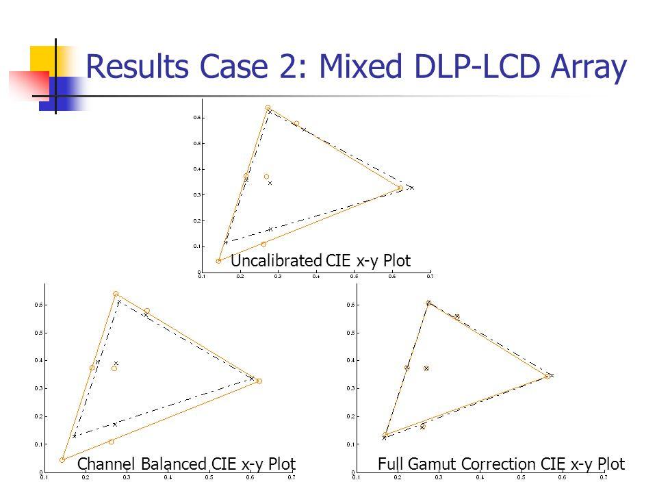 Results Case 2: Mixed DLP-LCD Array Full Gamut Correction CIE x-y PlotChannel Balanced CIE x-y Plot Uncalibrated CIE x-y Plot