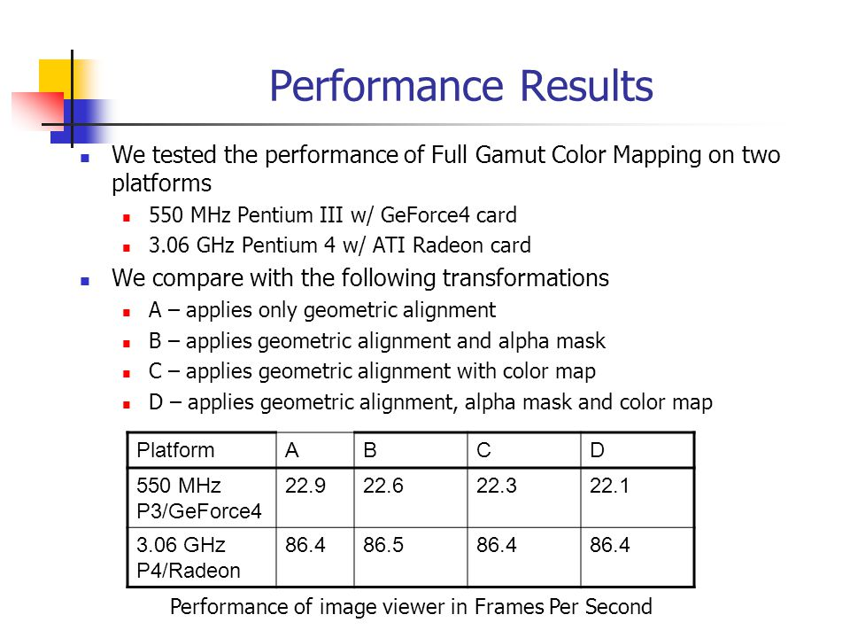 Performance Results We tested the performance of Full Gamut Color Mapping on two platforms 550 MHz Pentium III w/ GeForce4 card 3.06 GHz Pentium 4 w/ ATI Radeon card We compare with the following transformations A – applies only geometric alignment B – applies geometric alignment and alpha mask C – applies geometric alignment with color map D – applies geometric alignment, alpha mask and color map PlatformABCD 550 MHz P3/GeForce4 22.922.622.322.1 3.06 GHz P4/Radeon 86.486.586.4 Performance of image viewer in Frames Per Second