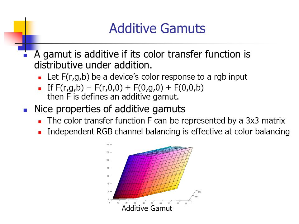 Channel balancing is effective on additive gamuts x