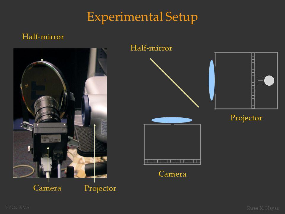 Projector Half-mirror Camera Half-mirror Projector Camera Experimental Setup PROCAMS Shree K.