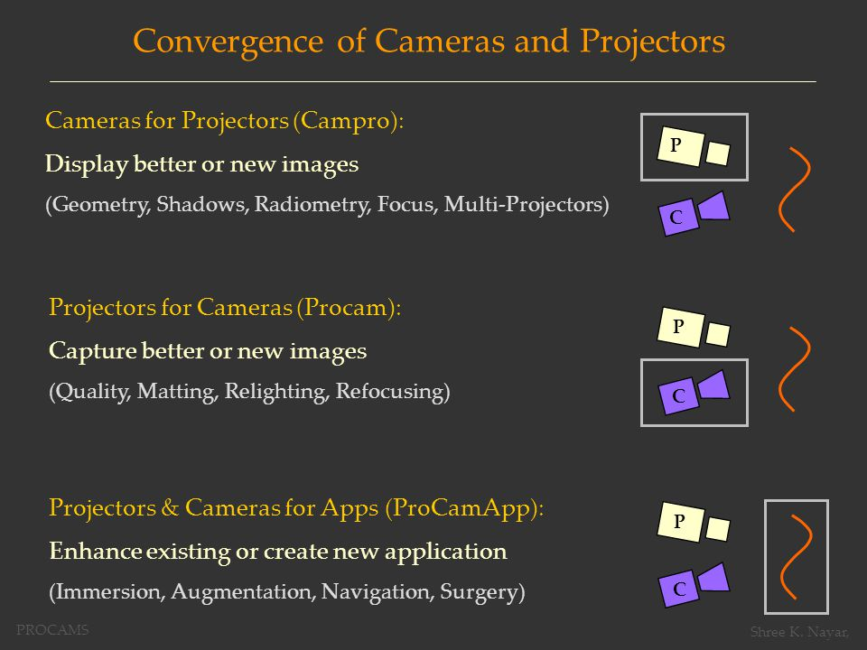 Convergence of Cameras and Projectors Cameras for Projectors (Campro): Display better or new images (Geometry, Shadows, Radiometry, Focus, Multi-Projectors) P C Projectors & Cameras for Apps (ProCamApp): Enhance existing or create new application (Immersion, Augmentation, Navigation, Surgery) P C Projectors for Cameras (Procam): Capture better or new images (Quality, Matting, Relighting, Refocusing) P C PROCAMS Shree K.