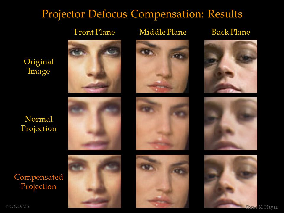 Compensated Projection Front PlaneMiddle PlaneBack Plane Original Image Normal Projection Projector Defocus Compensation: Results PROCAMS Shree K.
