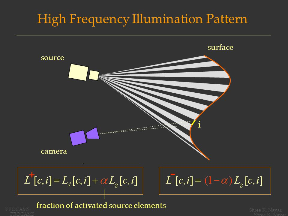 High Frequency Illumination Pattern surface fraction of activated source elements camera source + - i PROCAMS Shree K.