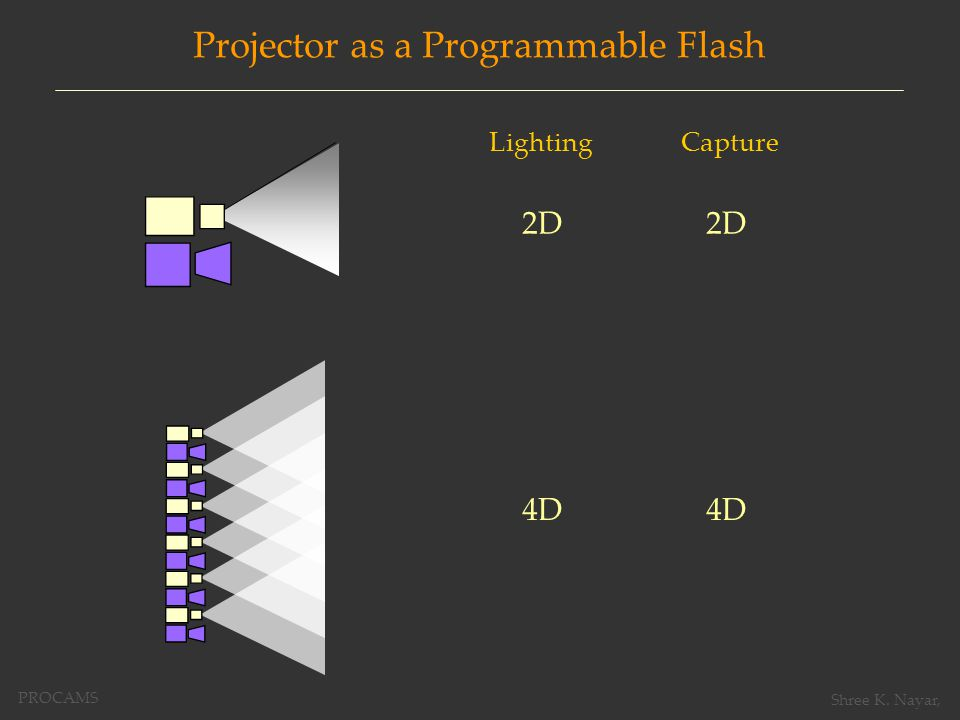 Projector as a Programmable Flash Depth from Projector Defocus Image-Complete Depth Maps (with Li Zhang, Siggraph 2006) Separation of Direct and Global Illumination Scattering Properties of Real Materials (with Krishnan, Grossberg, Raskar, Siggraph 2006) PROCAMS Shree K.
