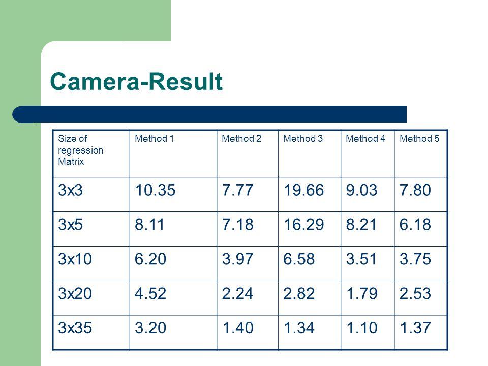 Camera-Result Size of regression Matrix Method 1Method 2Method 3Method 4Method 5 3x310.357.7719.669.037.80 3x58.117.1816.298.216.18 3x106.203.976.583.513.75 3x204.522.242.821.792.53 3x353.201.401.341.101.37