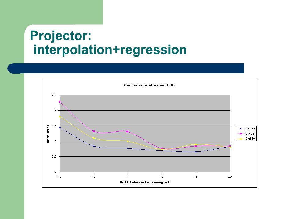 Projector: interpolation+regression