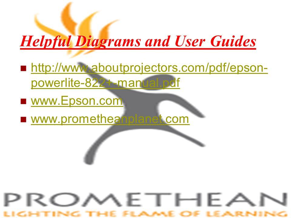 Helpful Diagrams and User Guides http://www.aboutprojectors.com/pdf/epson- powerlite-822+-manual.pdf www.Epson.com www.prometheanplanet.com