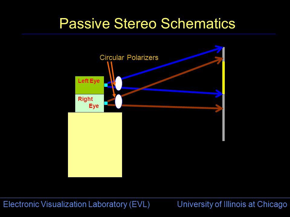 Electronic Visualization Laboratory (EVL) University of Illinois at Chicago Passive Stereo Schematics Right Eye Left Eye Circular Polarizers