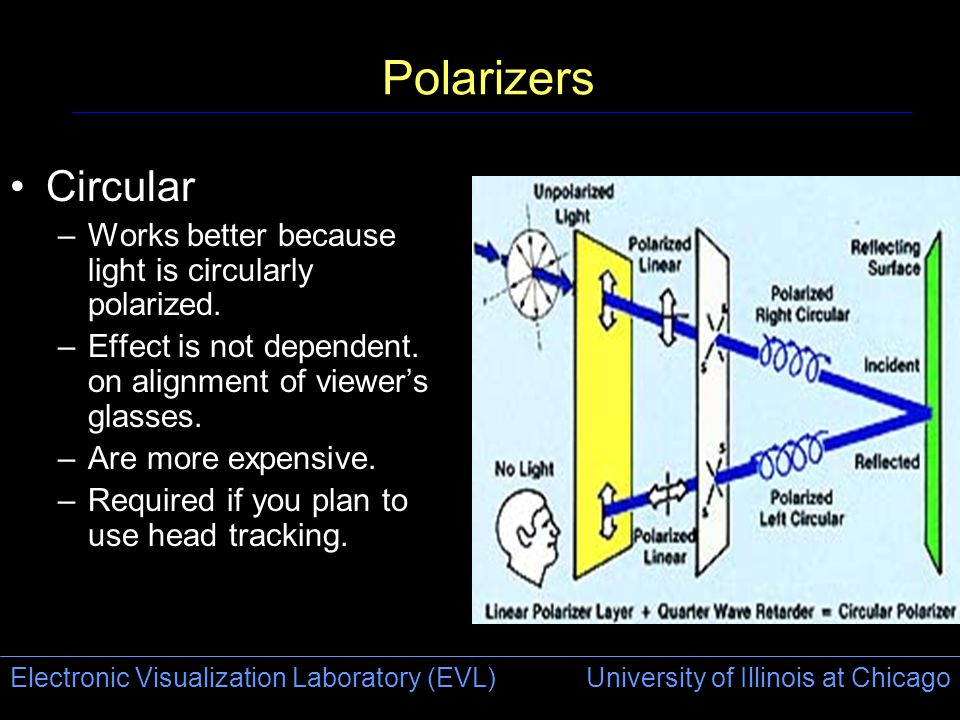 Electronic Visualization Laboratory (EVL) University of Illinois at Chicago Polarizers Circular –Works better because light is circularly polarized.