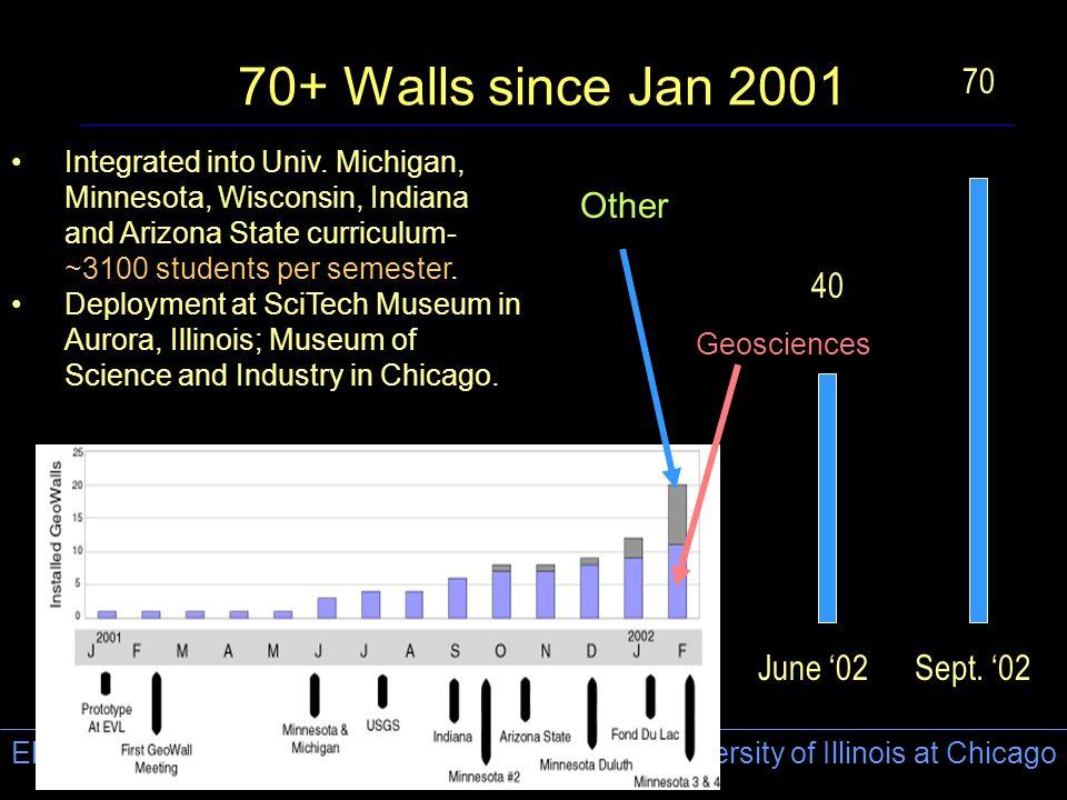 Electronic Visualization Laboratory (EVL) University of Illinois at Chicago 70+ Walls since Jan 2001 June '02Sept.