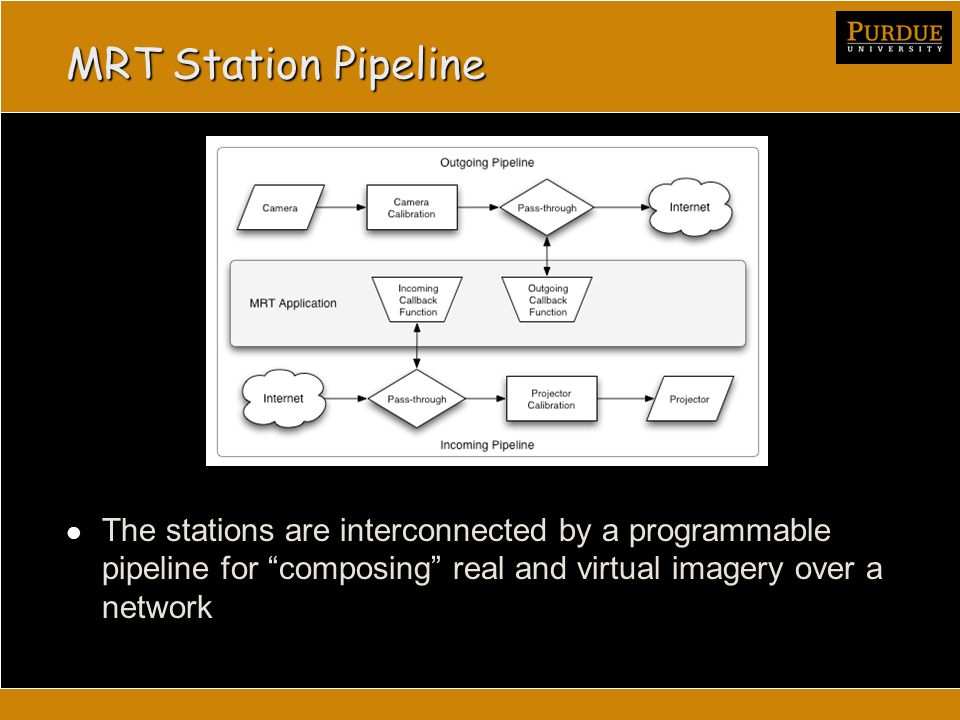 MRT Station Pipeline The stations are interconnected by a programmable pipeline for composing real and virtual imagery over a network