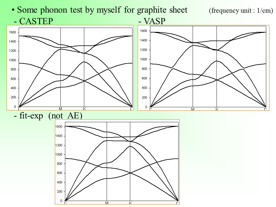 Some phonon test by myself for graphite sheet (frequency unit : 1/cm) - CASTEP - VASP - fit-exp (not AE)