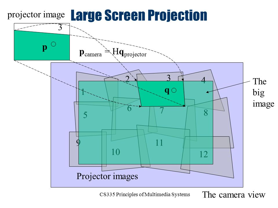 CS335 Principles of Multimedia Systems Large Screen Projection Projector images The camera view 1 2 3 4 5 6 7 8 9 10 11 12 The big image p camera = Hq