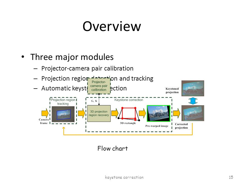 Overview Three major modules – Projector-camera pair calibration – Projection region detection and tracking – Automatic keystone correction Flow chart