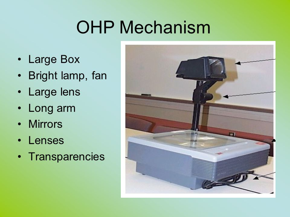 OHP Mechanism Large Box Bright lamp, fan Large lens Long arm Mirrors Lenses Transparencies