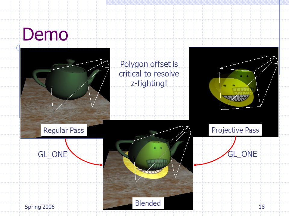 Spring 200618 Demo Projective Pass Regular Pass Blended Polygon offset is critical to resolve z-fighting! GL_ONE