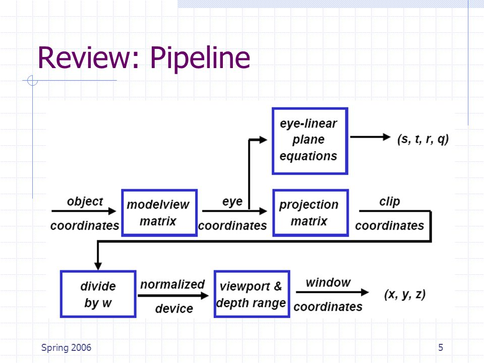 Spring 20065 Review: Pipeline