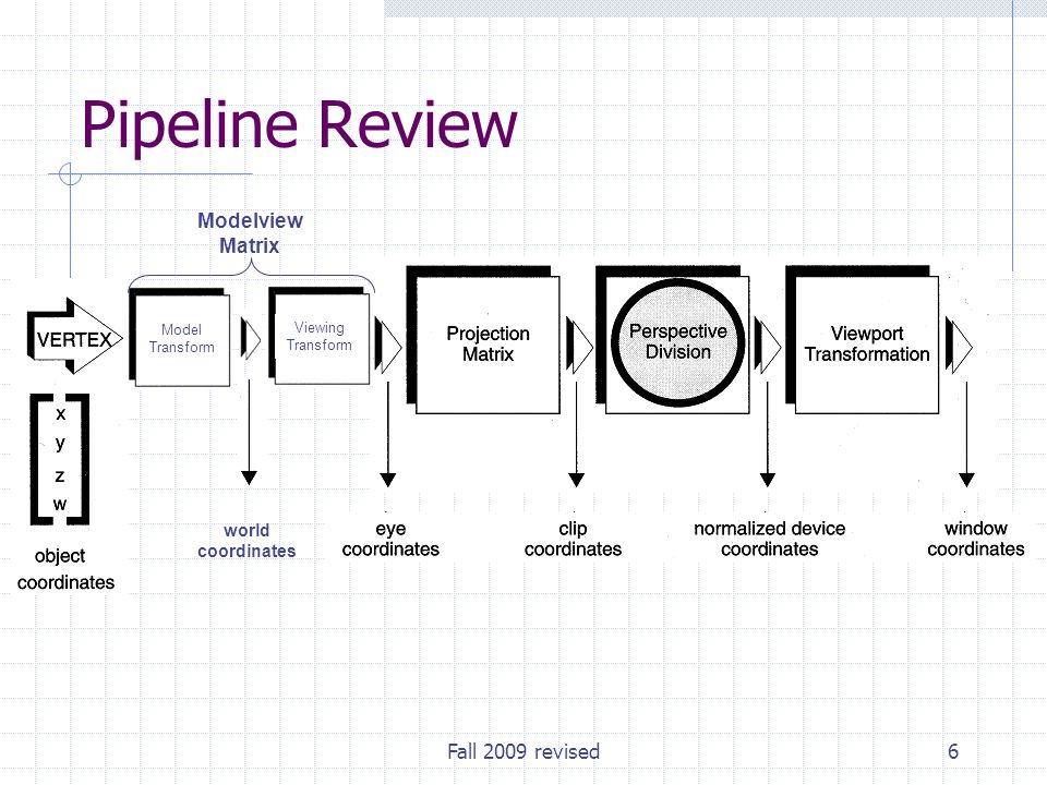 Fall 2009 revised6 Model Transform Viewing Transform Modelview Matrix world coordinates Pipeline Review