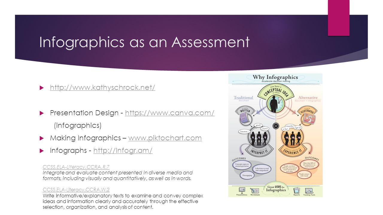 Infographics as an Assessment  http://www.kathyschrock.net/ http://www.kathyschrock.net/  Presentation Design - https://www.canva.com/https://www.canva.com/ (infographics)  Making Infographics – www.piktochart.comwww.piktochart.com  Infographs - http://infogr.am/http://infogr.am/ CCSS.ELA-Literacy.CCRA.R.7 CCSS.ELA-Literacy.CCRA.R.7 Integrate and evaluate content presented in diverse media and formats, including visually and quantitatively, as well as in words.