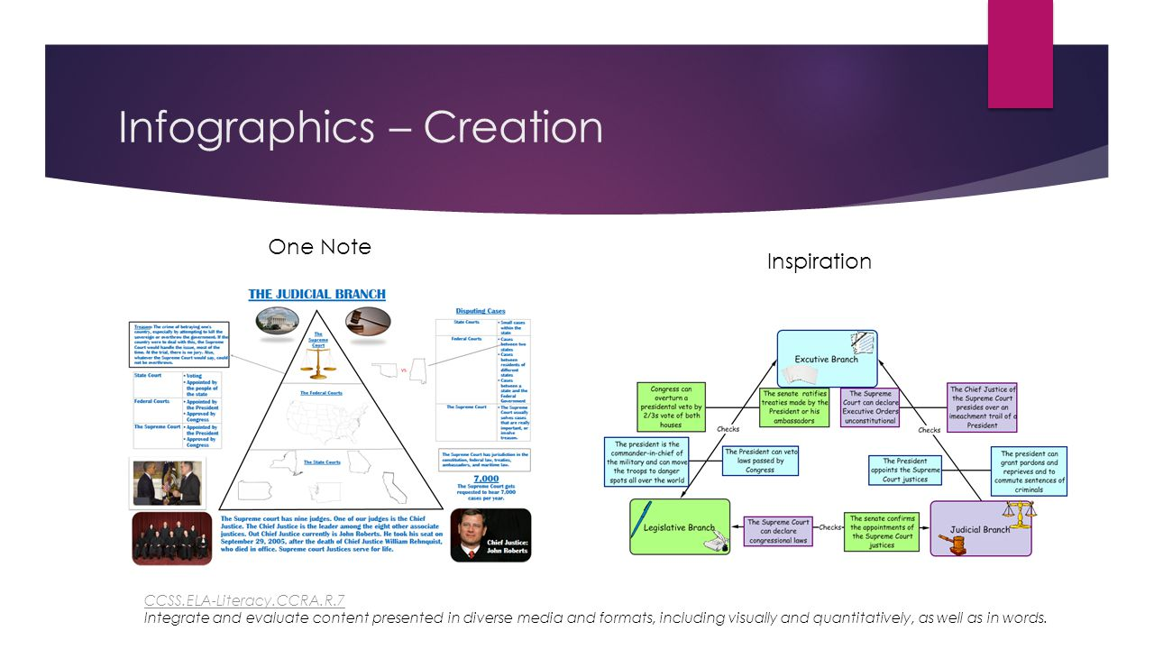 Infographics – Creation One Note Inspiration CCSS.ELA-Literacy.CCRA.R.7 CCSS.ELA-Literacy.CCRA.R.7 Integrate and evaluate content presented in diverse media and formats, including visually and quantitatively, as well as in words.