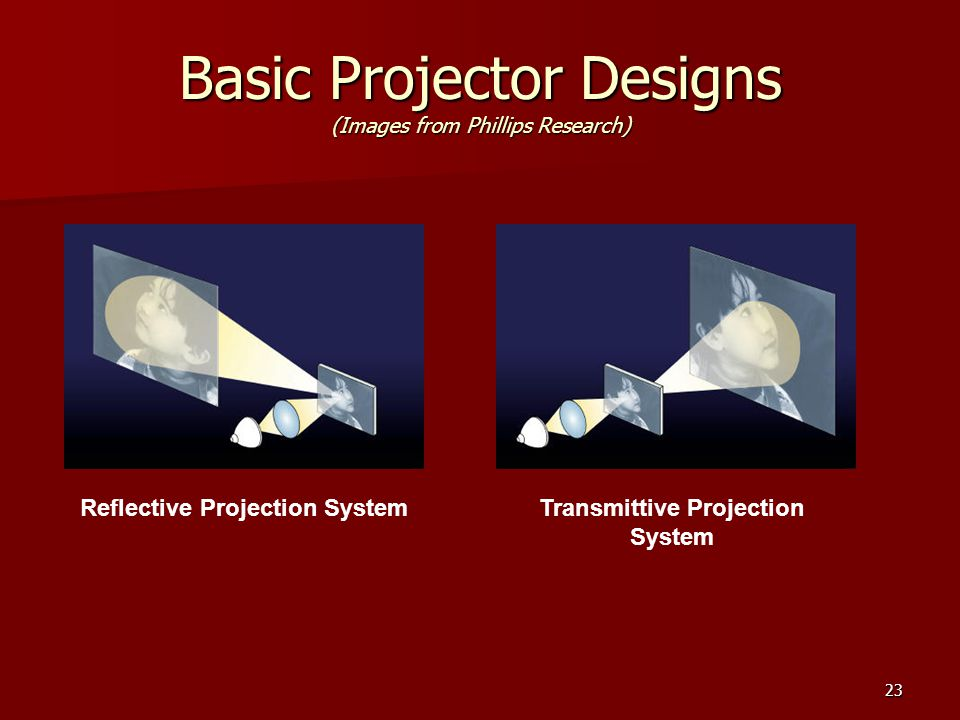 23 Basic Projector Designs (Images from Phillips Research) Reflective Projection SystemTransmittive Projection System
