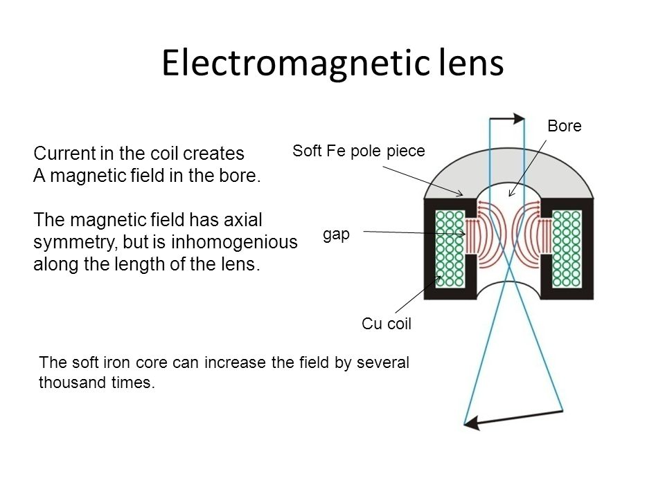 Electromagnetic lens Bore Soft Fe pole piece gap Cu coil Current in the coil creates A magnetic field in the bore. The magnetic field has axial symmet