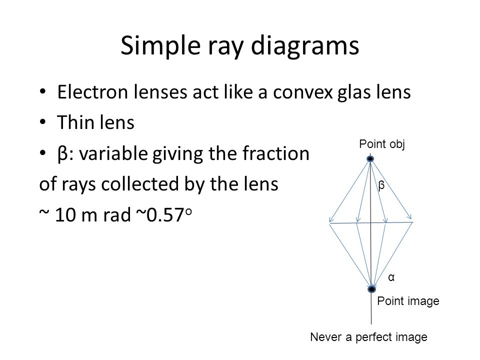 Simple ray diagrams Electron lenses act like a convex glas lens Thin lens β: variable giving the fraction of rays collected by the lens ~ 10 m rad ~0.