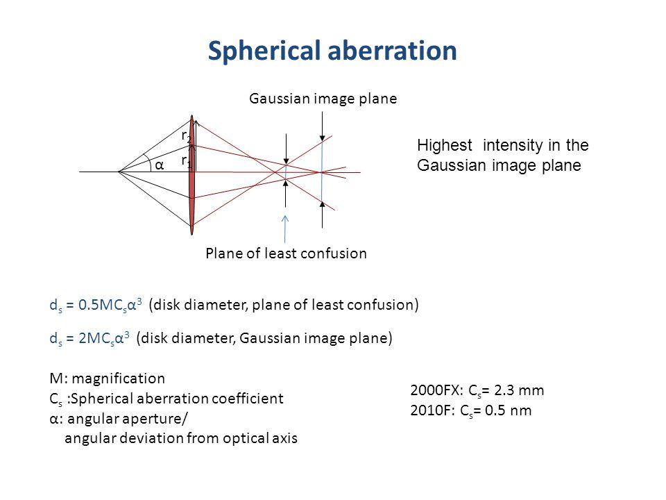 Spherical aberration d s = 0.5MC s α 3 (disk diameter, plane of least confusion) d s = 2MC s α 3 (disk diameter, Gaussian image plane) M: magnificatio