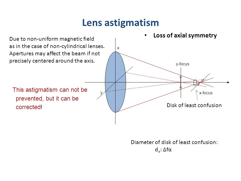 Lens astigmatism Loss of axial symmetry y-focus x-focus y x This astigmatism can not be prevented, but it can be corrected.