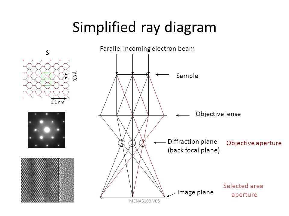 MENA3100 V08 Objective lense Diffraction plane (back focal plane) Image plane Sample Parallel incoming electron beam Si 1,1 nm 3,8 Å Objective apertur