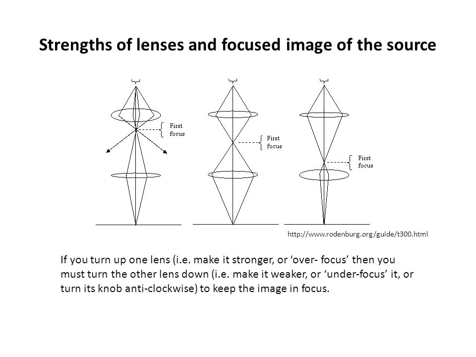 Strengths of lenses and focused image of the source If you turn up one lens (i.e. make it stronger, or 'over- focus' then you must turn the other lens