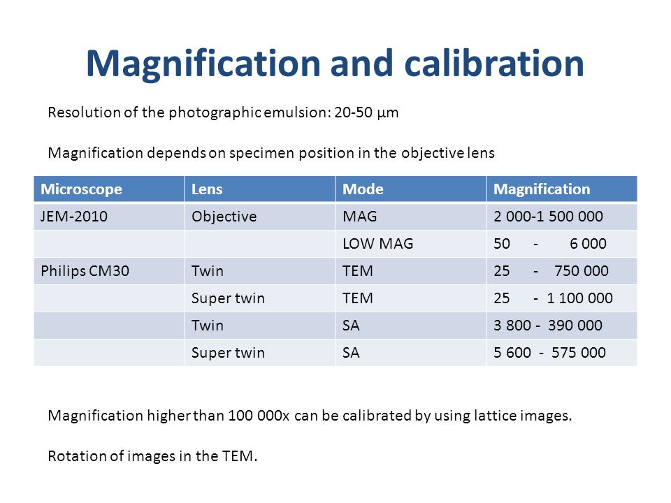 Magnification and calibration MicroscopeLensModeMagnification JEM-2010ObjectiveMAG2 000-1 500 000 LOW MAG50 - 6 000 Philips CM30TwinTEM25 - 750 000 Super twinTEM25 - 1 100 000 TwinSA3 800 - 390 000 Super twinSA5 600 - 575 000 Resolution of the photographic emulsion: 20-50 µm Magnification depends on specimen position in the objective lens Magnification higher than 100 000x can be calibrated by using lattice images.