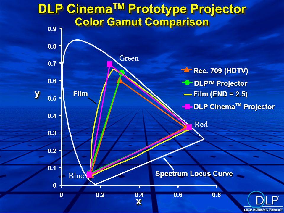 DLP Cinema TM Prototype Projector Color Gamut Comparison Rec.