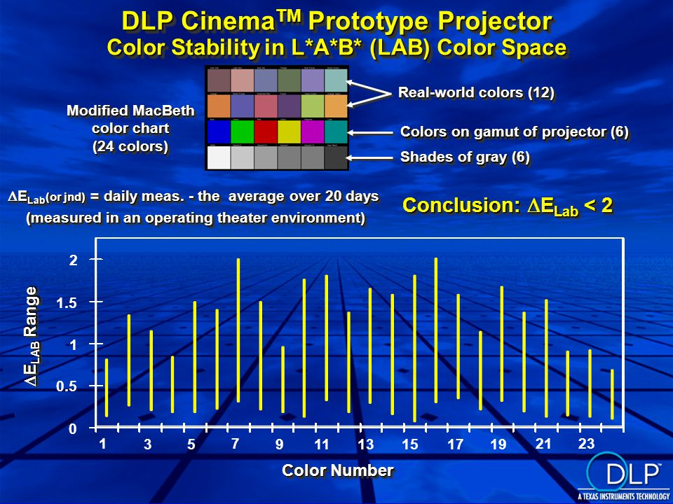 DLP Cinema TM Prototype Projector Color Stability in L*A*B* (LAB) Color Space Modified MacBeth color chart (24 colors) Modified MacBeth color chart (24 colors) Shades of gray (6) Real-world colors (12) Colors on gamut of projector (6)  E Lab (or jnd) = daily meas.