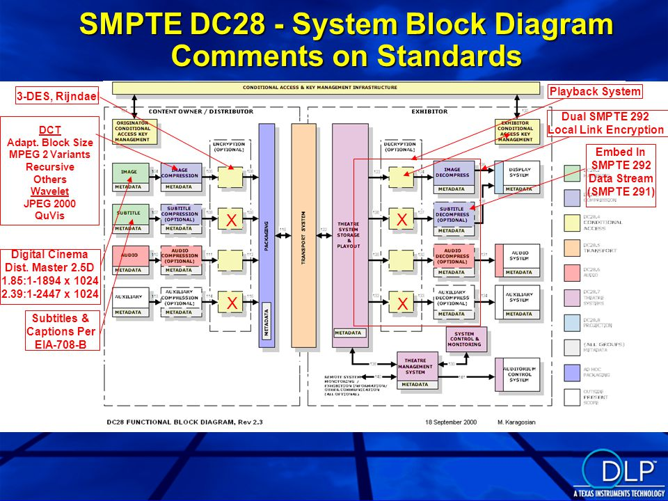 SMPTE DC28 - System Block Diagram Comments on Standards Dual SMPTE 292 Local Link Encryption Playback System Embed In SMPTE 292 Data Stream (SMPTE 291) 3-DES, Rijndael DCT Adapt.