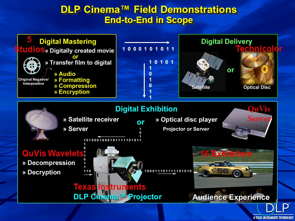 1 0 0 0 1 0 1 0 1 1 1 0 1 0 1 1 0 1 0 1 DLP Cinema™ Field Demonstrations End-to-End in Scope Technicolor QuVis Server QuVis Wavelets Texas Instruments 16 Exhibitors 5 Studios