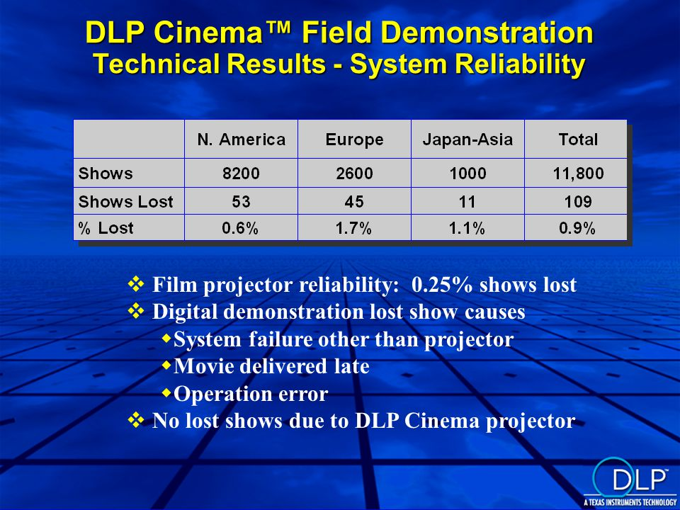 DLP Cinema™ Field Demonstration Technical Results - System Reliability  Film projector reliability: 0.25% shows lost  Digital demonstration lost show causes  System failure other than projector  Movie delivered late  Operation error  No lost shows due to DLP Cinema projector
